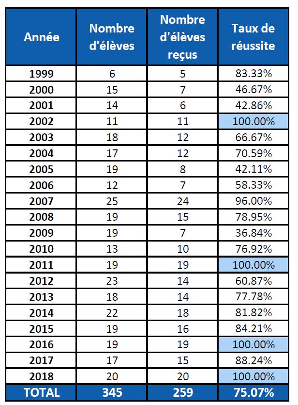 Résultats Classe X (1999-2018)
